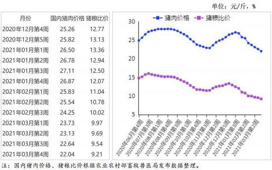 农业农村部:猪肉价格明显下跌 预计短期跌幅有限
