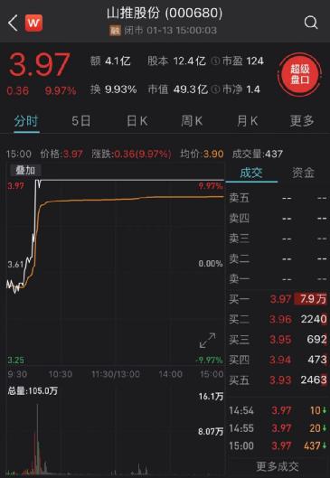 中国挖掘机又火了:工程机械板块盘中震荡走高 多只A股涨停