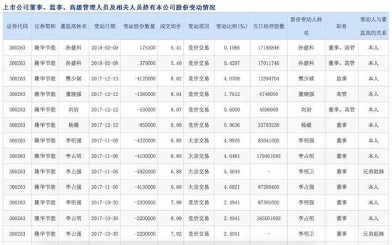 隆华节能:6亿收购业绩不达标 董监高减持套现超4亿