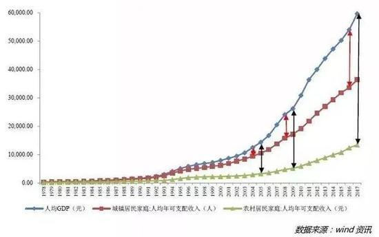"""在经济高速增长过程中,居民获得的蛋糕占比越来越小,这是为何大家抱怨""""获得感""""不足的根源。国际对比更能说明差距:1990 年以来,美国劳动者报酬占 GDP 的比重平均值约为 55%,显著高于中国。"""