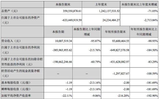 """mg攻略·前三季度净利润同比减少91.74% 天齐锂业""""蛇吞象""""后遗症:盈利不升反降"""