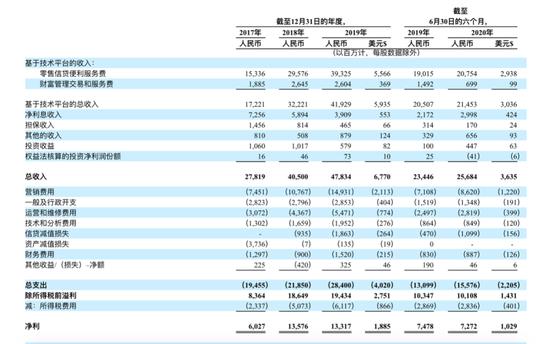 陆金所拟赴美上市:上半年营收256.84亿 放贷收入占比超8成
