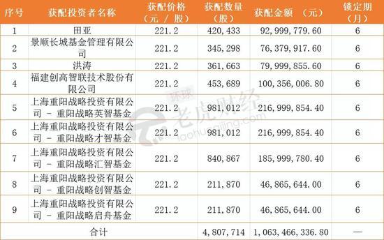 """移远通信业绩""""暴雷""""一字跌停 重阳投资7亿定增20天浮亏超1.3亿"""