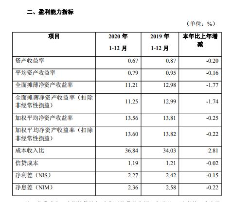 广东华兴银行2020年年报:净利润增速放缓 房贷占比超标