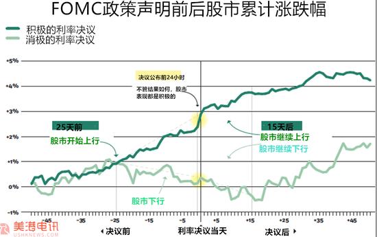 FOMC利率决议前24小时 进行这一操作可100%获利