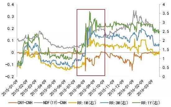 人民币汇率市场情绪指标有效性几何?