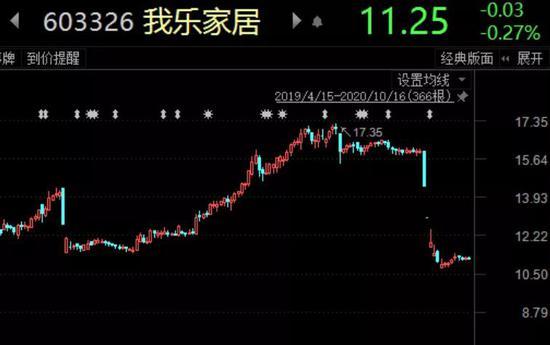 """""""杀猪盘""""公司回应来了:嘉友国际股价突遭暴跌 警方出手打击"""