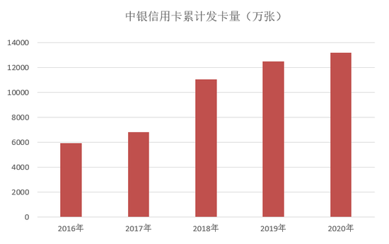 中银信用卡2020年业绩:整体业绩平稳发展