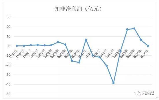 数据来源:京东方历年《年度报告》