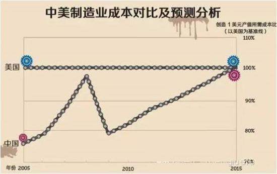 中国制造业赶超日本的最省力捷径:努力生更多的孩子