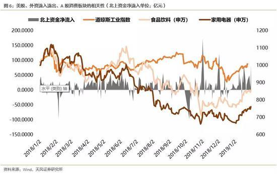 風險提示:A股業績下行超預期、美股下跌、貿易戰生變。