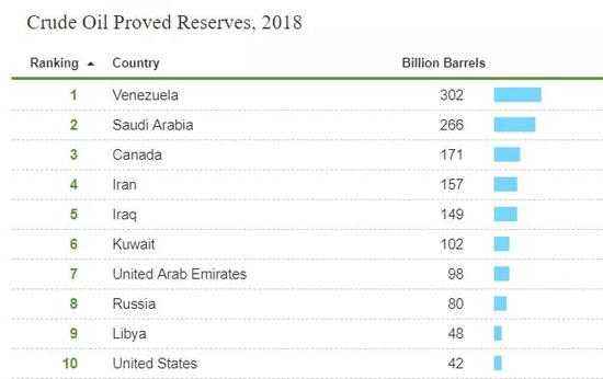 阿联酋宣布重大油气发现!全球储量排名更新