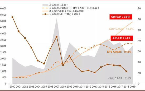 中金:为何经济规模持续扩大而上证指数多年不涨?
