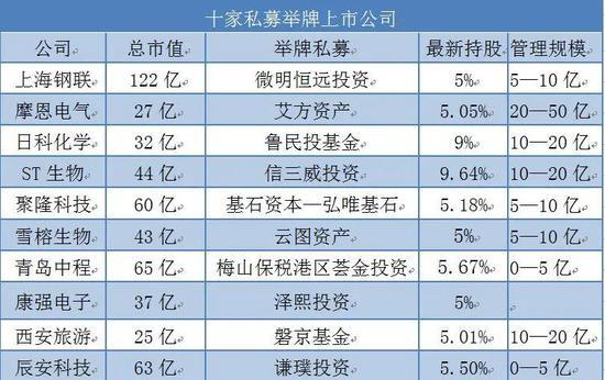 """徐翔狱中""""躺赢""""5000万 私募举牌10家上市公司多数赔了"""