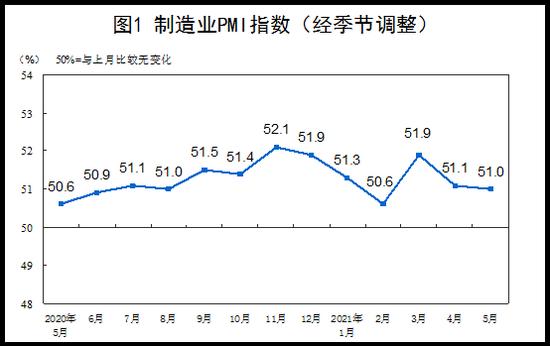 5月PMI保持扩张:高技术制造业创年内新高 大宗商品价格上涨影响有多大