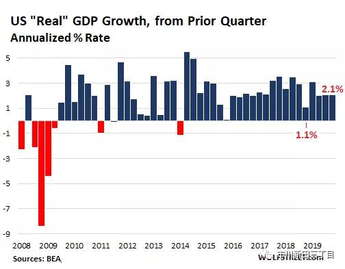 美国gdp最大比重_美国衰落了吗 中美过去200年的走势图对比