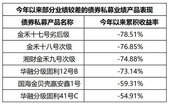 债权策略私募频频踩雷 湘财证券一产品半年亏损78.51%