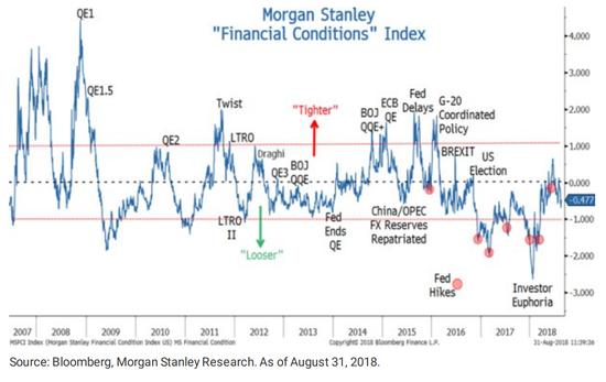 (过去9年主要央行政策,来源:Morgan Stanley)