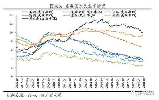 2)美联储加息,刺激新兴经济体经济周期下行,潜在风险增加