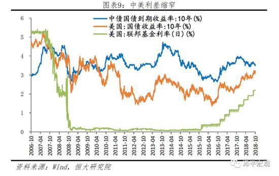 3)全球贸易摩擦纵深发展,经济和金融市场脆弱性持续加强