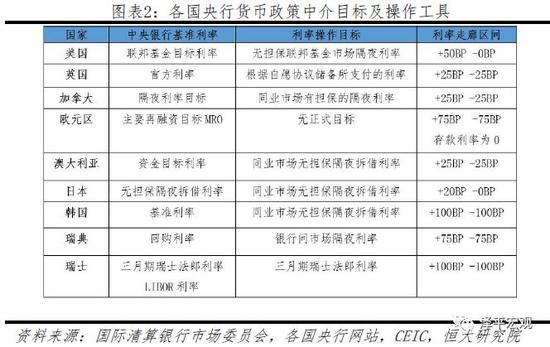 现中国人民银行官网罗列有七项货币政策工具,种类较多: