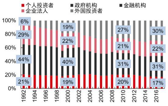 图 | 各类投资者持股占比变更(东京证券生意所,中信证券研究部)