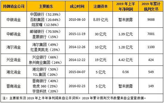 中银、中邮消金成诉讼之王:累计