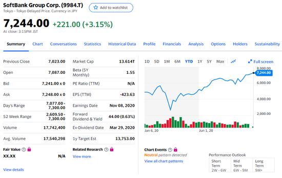 孙正义的立场从进攻转为防守,刺激软银股价创出二十年新高