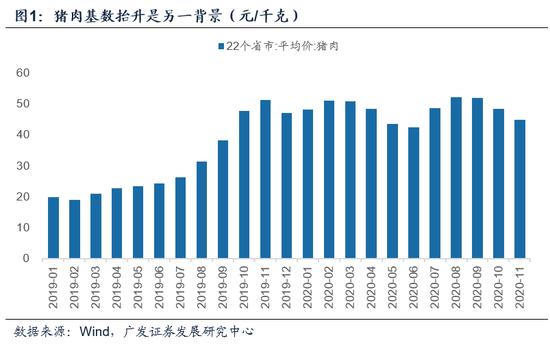 广发宏观郭磊:10月CPI回落在市场预期之内 未来PPI