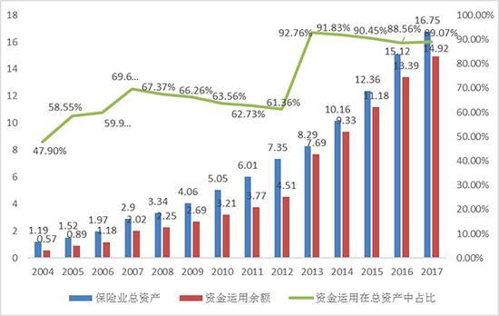 【中国保险70年】保险投资:收放周期中的市场深化