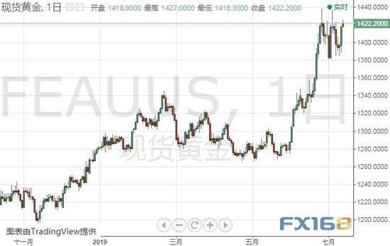 (現貨黃金日線圖 來源:FX168財經網)