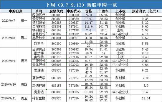 """新股发行现洪峰:""""战疫企业""""乘东风 多行业""""第一股""""将登场"""