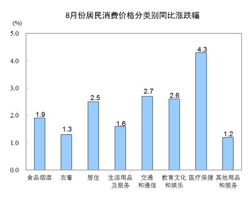 统计局:8月CPI同比上涨2.3% 食品价格上涨1.7%