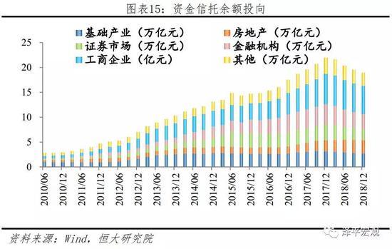 4 中国影子银行信用创造规模