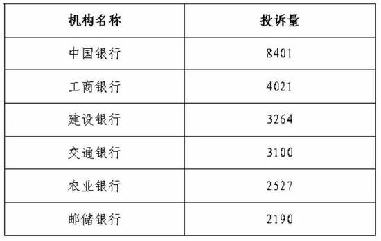 """银行业消费投诉数据曝光:中行8成涉理财 大行里交行""""网均""""第一"""