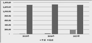 2015年至2017年我国与美国信用卡ABS存量对比(亿美元)数据来源:SIFMA、Wind