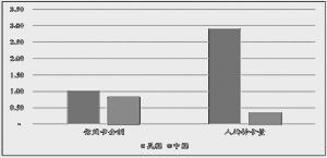 2017年9月中美两国信用卡贷款余额和人均持卡量对比(单位:万亿美元、张)数据来源:Wind