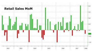 (美国零售销售月率数据统计走势,来源:Zerohedge,FX168财经网)