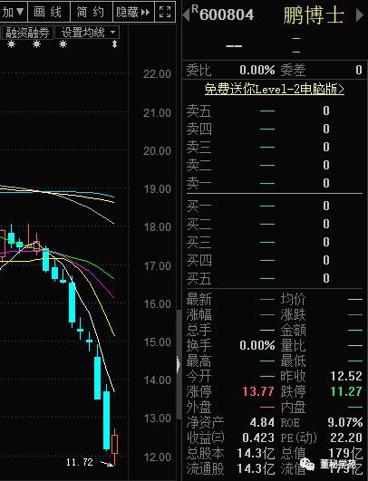 停牌前,公司股价在2月8日刚创出阶段性新低
