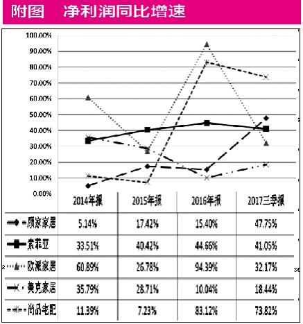 42.1%家电产品成为消费升级红利最大受益者