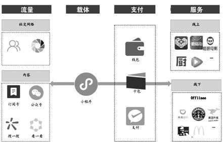 图3 小程序进一步扩展微信用户的消费与支付应用场景