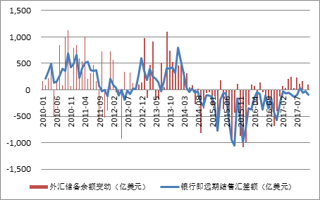 圖8:銀行即遠期結售匯差額和外匯儲備余額變動(單位:億美元)