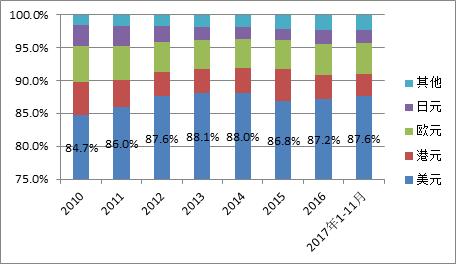 圖7:境內非銀行部門跨境外幣收付構成(單位:%)