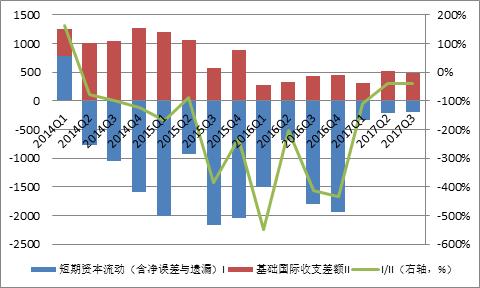 圖2:國際收支口徑的短期資本流動狀況(單位:億美元;%) 數據來源:國家外匯管理局、中國金融四十人論壇