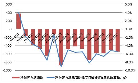 圖6:國際收支平衡表中凈誤差與遺漏變動(單位:億美元;%) 數據來源:國家外匯管理局、中國金融四十人論壇