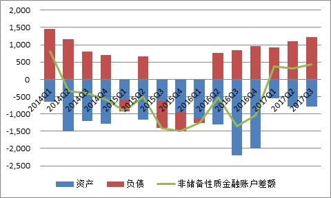 圖13:非儲備性質金融賬戶差額變化及構成(單位:億美元)