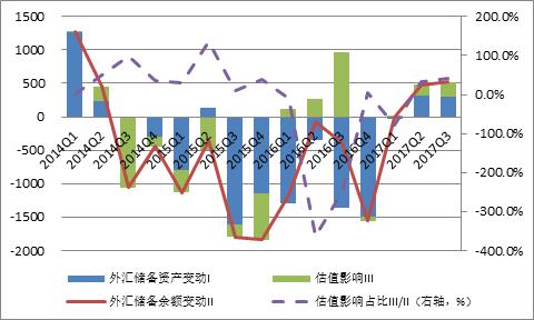 圖4:外匯儲備余額變動的構成(單位:億美元;%) 數據來源:國家外匯管理局、中國人民銀行、中國金融四十人論壇