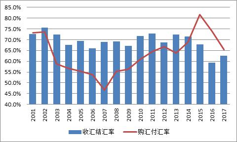 圖12:銀行代客結售匯意願變化(單位:%)