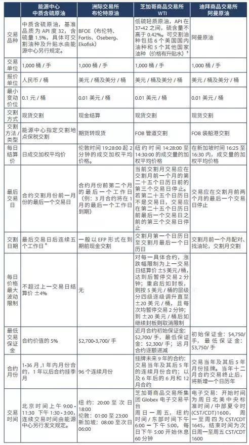 来源于:上海能源交易中心