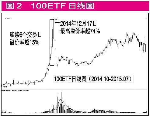 从100ETF的暴涨暴跌 看高溢价基金的投资风险